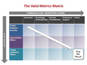 The Valid Metrics Matrix